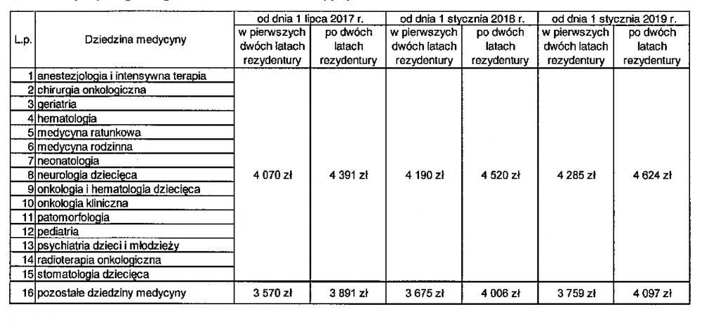 Pensje rezydentów zrekrutowanych do wiosny 2017.jpg