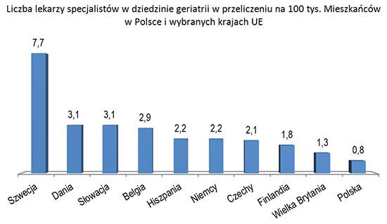 geriatria wykres-liczba-lekarzy.jpg